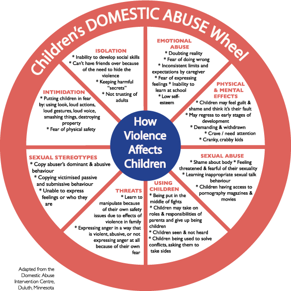 Domestic Violence Content: Warrina Domestic & Family Violence