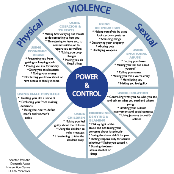 Physical-Sexual-Violence-Wheel